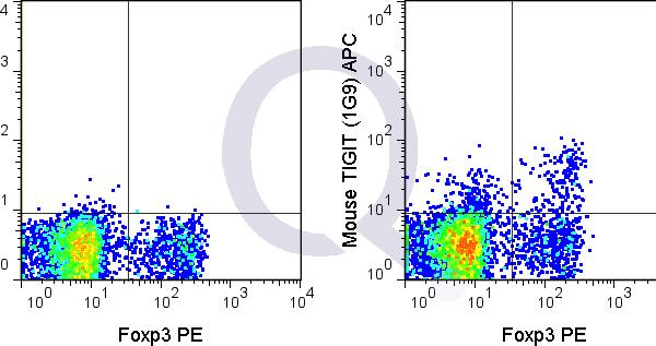 enQuire-Bio-QAB57-APC-100ug-anti-TIGIT-VSTM3-antibody-10