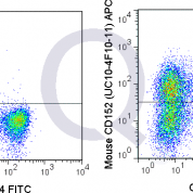 C57Bl/6 splenocytes were stimulated for 3 days with ConA and stained with FITC Mouse Anti-CD4  followed by intracellular staining with 0.06 ug APC Mouse Anti-CD152 (QAB58) (right) or 0.06 ug APC Armenian Hamster isotype control (left).
