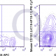 PE-Cy7 Mouse Anti-Flow Cytometry Staining Data