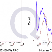 Human PBMC were stained with PE Human Anti-CD4 , FITC Human Anti-CD45RO  followed by intracellular staining with 5 uL  (solid line) or 0.125 ug APC Mouse IgG2a isotype control (dashed line). Flow Cytometry Data from 10,000 events.