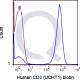 Biotin Human Anti-Flow Cytometry Staining Data