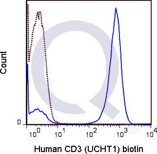 Human PBMCs were stained with 0.25 ug Biotin Human Anti-CD3 (QAB6) (solid line) or 0.25 ug Biotin Mouse IgG1 isotype control (dashed line). Flow Cytometry Data from 10,000 events., followed by Streptavidin PE.
