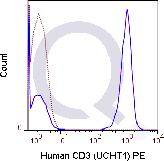 Human PBMCs were stained with 5 uL  (solid line) or 0.06 ug FITC Mouse IgG1 isotype control (dashed line). Flow Cytometry Data from 10,000 events.