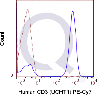 Human PBMCs were stained with 5 uL  .