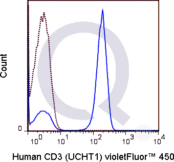 Human PBMCs were stained with 5 uL  (solid line) or 0.5 ug V450 Mouse IgG1 isotype control (dashed line). Flow Cytometry Data from 10,000 events.