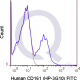 enQuire-Bio-QAB60-F-100Tests-anti-CD161-antibody-10