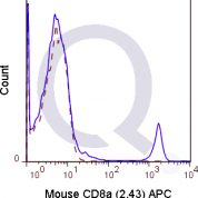 C57Bl/6 splenocytes were stained with 0.125 ug Mouse Anti-C8a APC (QAB61) (solid line) or 0.125 ug Rat IgG2b APC isotype control (dashed line). Flow Cytometry Data from 10,000 events.