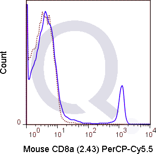 C57Bl/6 splenocytes were stained with 0.125 ug PerCP-Cy5.5 Mouse Anti-CD8a .