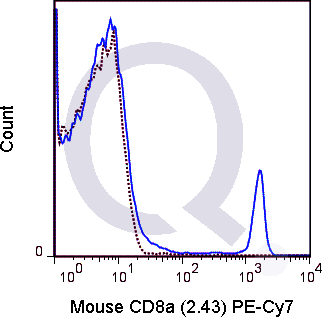 C57Bl/6 splenocytes were stained with 0.25 ug PE-Cy7 Mouse Anti-C8a .