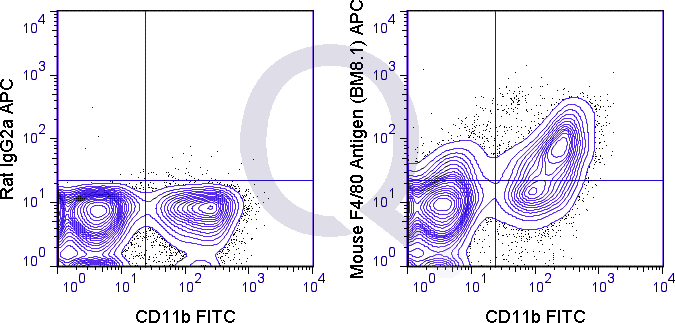 C57Bl/6 bone marrow cells were stained with FITC Mouse Anti-CD11b  and 0.5 ug APC Mouse Anti-F4/80 Antigen (QAB68) (right panel) or 0.5 ug APC Rat IgG2a isotype control (left panel).