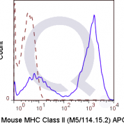 C57Bl/6 splenocytes were stained with 0.06 ug Mouse Anti-MHC Class II APC (QAB70) (solid line) or 0.06 ug Rat IgG2b APC isotype control (dashed line). Flow Cytometry Data from 10,000 events.