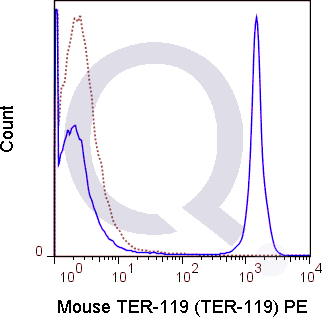 C57Bl/6 bone marrow cells were stained with 0.5 ug PE Mouse Anti-TER-119 (QAB76) (solid line) or 0.5 ug PE Rat IgG2b isotype control (dashed line). Flow Cytometry Data from 10,000 events.