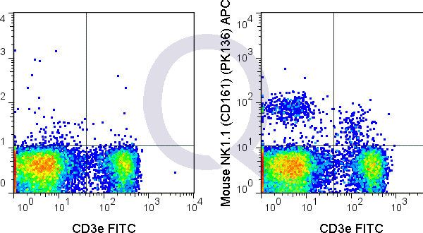 C57Bl/6 splenocytes were stained with FITC Mouse Anti-CD3e  and 0.125 ug APC Mouse Anti-NK1.1 (CD161) (QAB78) (right panel) or 0.125 ug APC Mouse IgG2a isotype control (left panel).