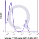 APC Mouse Anti-Flow Cytometry Staining Data