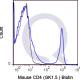 enQuire-Bio-QAB8-B-100ug-anti-CD4-antibody-10