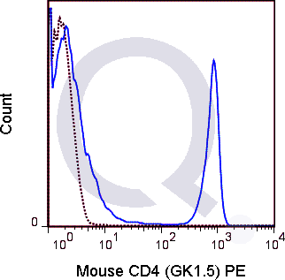 C57Bl/6 splenocytes were stained with 0.125 ug PE Mouse Anti-CD4 (QAB8) (solid line) or 0.125 ug PE Rat IgG2b isotype control (dashed line). Flow Cytometry Data from 10,000 events.
