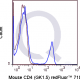 Qfluor 710 Mouse Anti-Flow Cytometry Staining Data