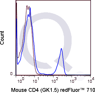 C57Bl/6 splenocytes were stained with 0.06 ug Qfluor™ 710 Mouse Anti-CD4 (QAB8) (solid line) or 0.06 ug Qfluor™ 710 Rat IgG2b (dashed line). Flow Cytometry Data from 10,000 events.