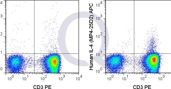 enQuire-Bio-QAB82-APC-100Tests-anti-IL-4-Interleukin-4-antibody-10