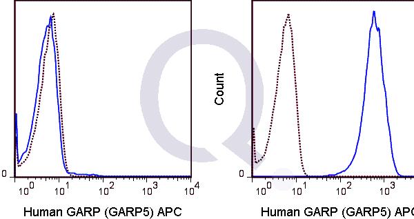 enQuire-Bio-QAB84-APC-100Tests-anti-GARP-antibody-10