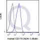 enQuire-Bio-QAB85-B-100ug-anti-Anti-CDAnti-CD95L-antibody-10