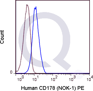 Human CD178  (solid line) or 0.5 ug PE Mouse IgG1 isotype control (dashed line). Flow Cytometry Data from 10,000 events.