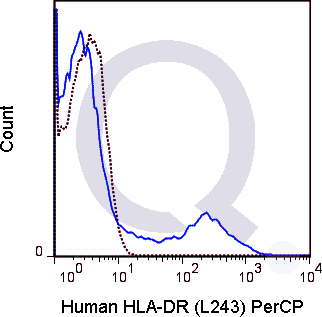 Human PBMCs were stained with 5 uL  (solid line) or 0.5 ug PerCP Mouse IgG2a isotype control (dashed line). Flow Cytometry Data from 10,000 events.