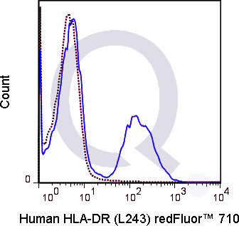 Human PBMCs were stained with 5 uL  (solid line) or 1 ug Qfluor™ 710 Mouse IgG2a isotype control (dashed line). Flow Cytometry Data from 10,000 events.