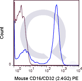 C57Bl/6 splenocytes were stained with 0.125 ug PE Mouse Anti-CD16/CD32 (QAB87) (solid line) or 0.125 ug PE Rat IgG2b isotype control (dashed line). Flow Cytometry Data from 10,000 events.