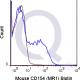 enQuire-Bio-QAB88-B-100ug-anti-Anti-CD154-TNFSF5-antibody-10