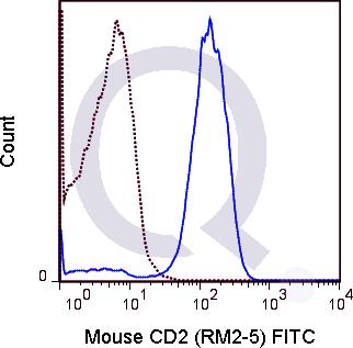 enQuire-Bio-QAB89-F-100ug-anti-CD2-LY37-antibody-10