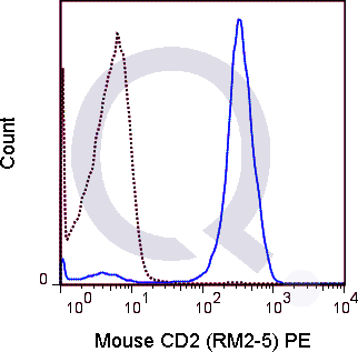 C57Bl/6 splenocytes were stained with 0.25 ug PE Mouse Anti-CD2 (QAB89) (solid line) or 0.25 ug PE Rat IgG2b (dashed line). Flow Cytometry Data from 10,000 events.