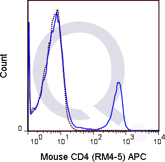 enQuire-Bio-QAB9-APC-100ug-anti-CD4-antibody-10
