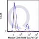 enQuire-Bio-QAB9-APC7-100ug-anti-CD4-antibody-10