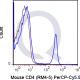 enQuire-Bio-QAB9-PCP55-100ug-anti-CD4-antibody-10