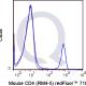 enQuire-Bio-QAB9-QF710-100ug-anti-CD4-antibody-10