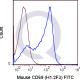 enQuire-Bio-QAB90-F-100ug-anti-CD69-CLEC2C-AIM-antibody-10
