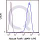 enQuire-Bio-QAB91-PE-100ug-anti-FcERI-FCER1A-antibody-10