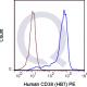 enQuire-Bio-QAB92-PE-100Tests-anti-CD38-antibody-10