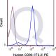 enQuire-Bio-QAB94-PE-100Tests-anti-CD86-antibody-10