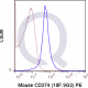 enQuire-Bio-QAB95-PE-100ug-anti-Anti-CD274-antibody-10
