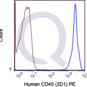 Human lysed whole blood was stained with 5 uL  (right panel) or 0.5 ug PerCP Mouse IgG1 isotype control (left panel).
