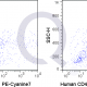 PE-Cy7 Human Anti-Flow Cytometry Staining Data