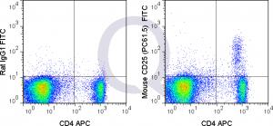 enQuire-Bio-QAB34-F-100ug-anti-CD25-antibody-10