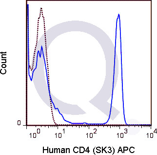 Human PBMCs were stained with 5 uL  (solid line) or 0.06 ug APC Mouse IgG1 isotype control (dashed line). Flow Cytometry Data from 10,000 events.