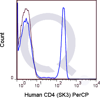 Human PBMCs were stained with 5 uL  (solid line) or 0.06 ug PerCP Mouse IgG1 isotype control (dashed line). Flow Cytometry Data from 10,000 events.