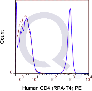 Human PBMCs were stained with 5 uL  (solid line) or 0.5 ug Mouse IgG1 PE isotype control (dashed line). Flow Cytometry Data from 10,000 events.