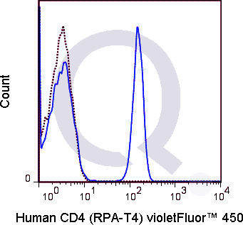 Human PBMCs were stained with 5 uL  (solid line) or 0.25 ug V450 Mouse IgG1 isotype control (dashed line). Flow Cytometry Data from 10,000 events.