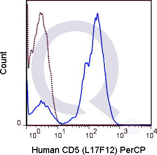 Human PBMCs were stained with CD19 APC and 5 uL  (right panel) or 0.125 ug PerCP Mouse IgG2a isotype control (left panel).