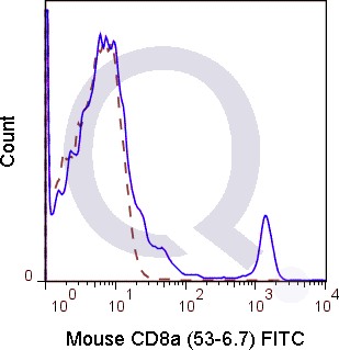 C57Bl/6 splenocytes were stained with 0.5 ug Mouse Anti-CD8a FITC (QAB16) (solid line) or 0.5 ug Rat IgG2a FITC isotype control (dashed line). Flow Cytometry Data from 10,000 events.